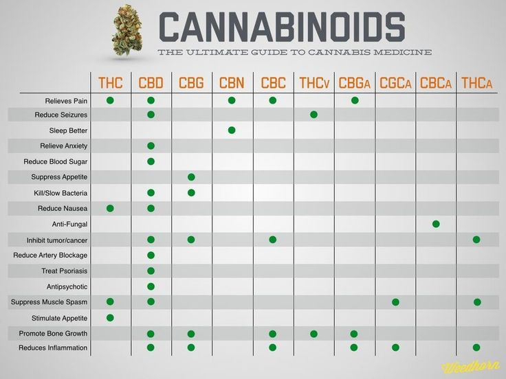 The Endocannabinoid System: Endocanabinoids and their receptors are found throughout the body in the brain, organs, connective tissue, glands and immune cells. In each tissue, the cannabinoid system performs different tasks, but the goal is always the same—homeostasis (maintain stable internal e...