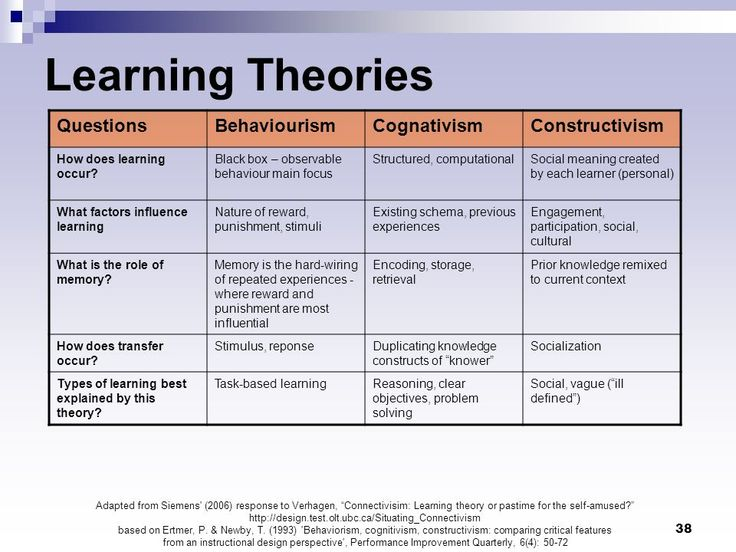 Learning Theories; behaviourism, cognitivism, humanism, constructivism, social constructivism, critical emancipatory