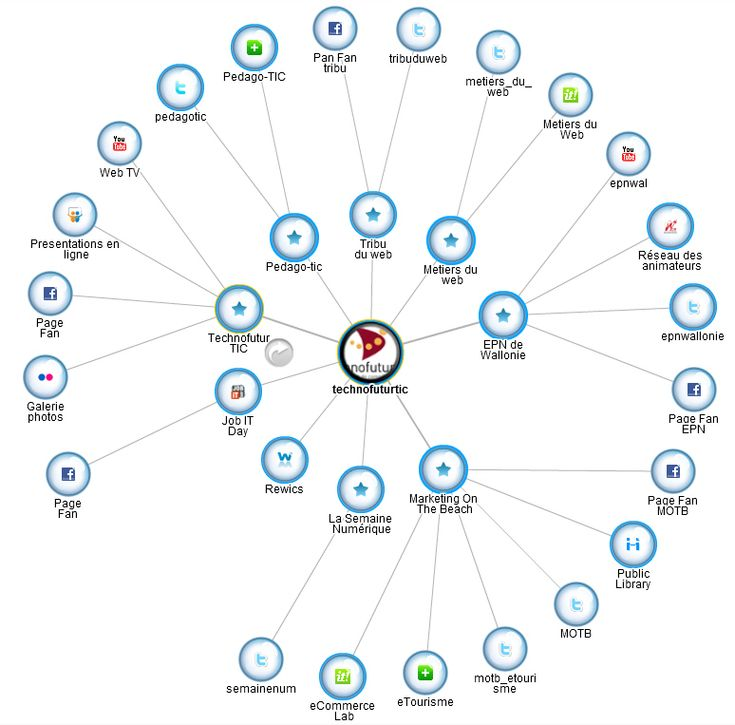 Pearltrees listing all ICT Technofutur projects.  ThingLink Interactive Image.
