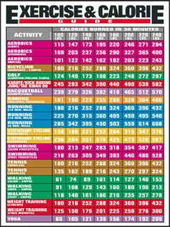 Calories burned per 1/2 hour for each cardio exercise chart