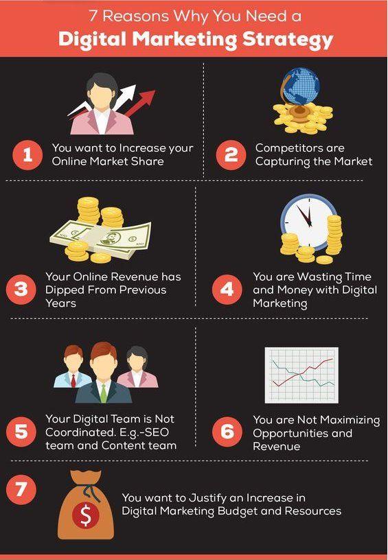 7 Reasons why you need a #DigitalMarketing #strategy    #startups #startup #GrowthHacking #technology #tech #entrepreneur #SEO #SMM #marketing pic.twitter.com/mY4vq59tuV