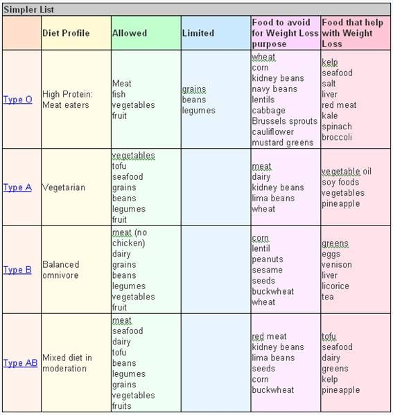Blood Type Negative O+ Diet Chart