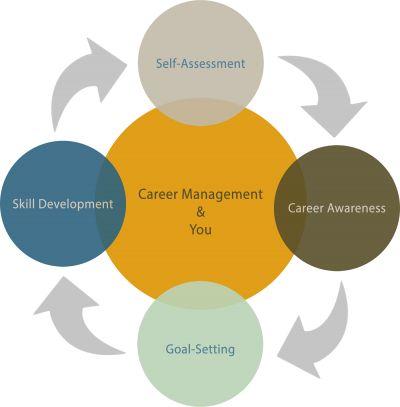 Staff Career Development Model