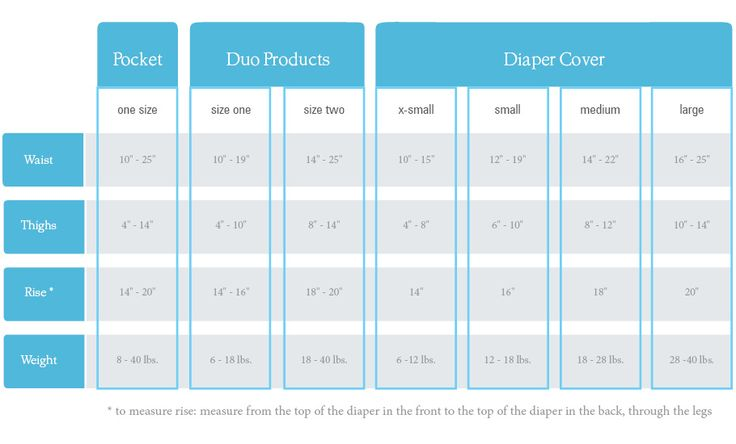 Thirsties Size Chart Cloth Diapering Pinterest