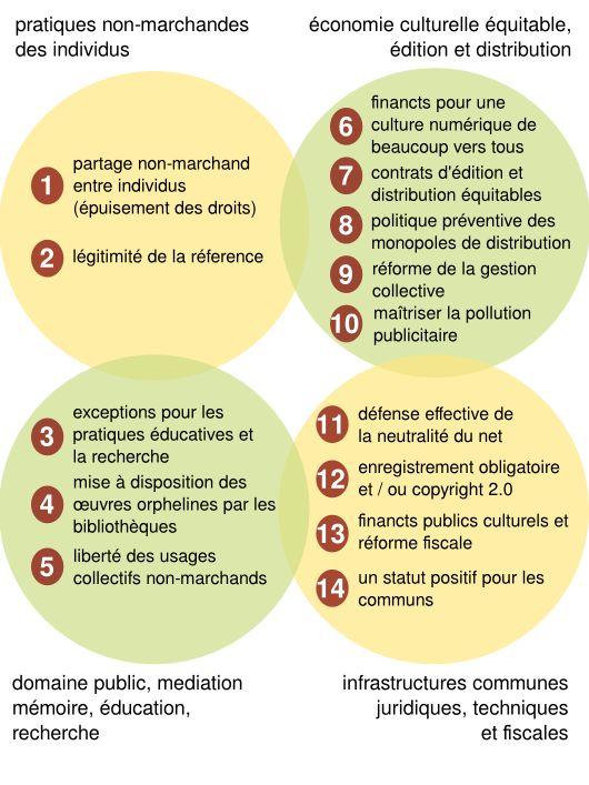 Une réforme du droit d'auteur en 14 points proposée par la Quadrature du Net