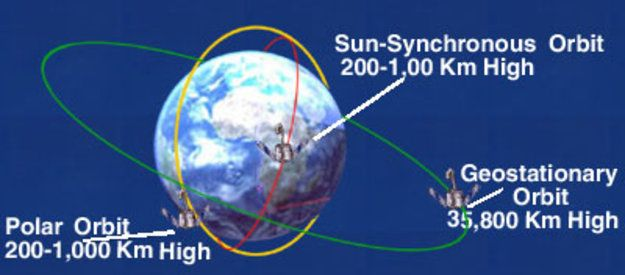 Geostationary Orbit: A geostationary orbit, often referred to as a GEO orbit, circles the Earth above the equator from west to east at a height of 36 000 km. As it follows the Earth's rotation, which takes 23 hours 56 minutes and 4 seconds, satellites in a GEO orbit appear to be 'stationary' over a fixed position. Their speed is about 3 km per second.