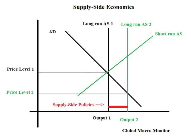 Supply Side Economics_1
