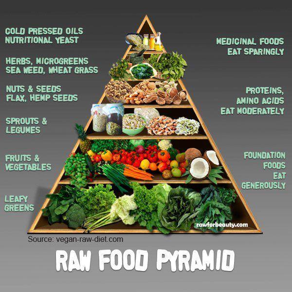 Raw Food Pyramid - fantastic visual presentation for any RAW FOOD DIET!  #kombuchaguru #rawfood Also check out: http://kombuchaguru.com