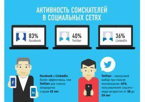 Социальные медиа: 115 фактов, о которых вы не знали - Pressfeed - Блог