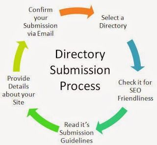 Top 15 Free Submission, High Page Rank (PR 9,8,7 & 6) Web Directories List.