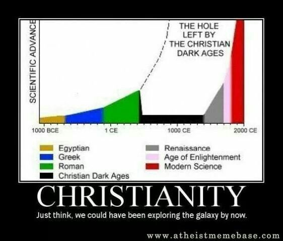 :-(, more specially, Roman Catholicism; a totalitarian ideology that crushed all free thought and learning for centuries. The true meaning of the term Dark Ages, as this 'age' coincided with the rise of Roman Catholic imperialism.