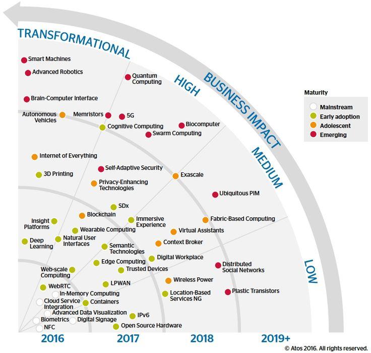 Top 20 technologies impacting CxO agenda's