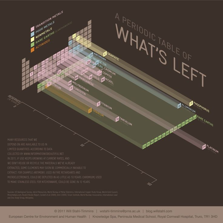 Periodic Table of What's Left by Will Stahl-Timmins. Pretty, although not actually a very good visualization of the data.