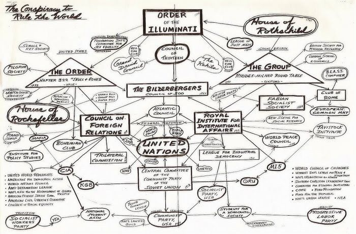 NWO: Diagrams, Flow Charts, How U.S. Policy-Making is Controlled and Channeled, & Satanic Ritual Calendar – A MUST READ PARENTS, GRANDPARENTS, EVERYONE ! | Wesdancin