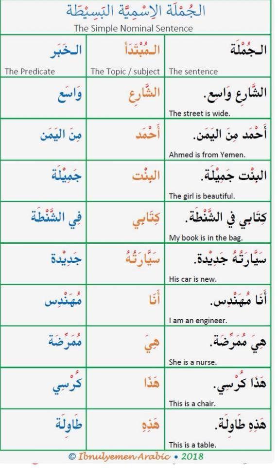 Learning Arabic Msa Fabienne Learn Arabic Language Arabic Language Learning Arabic
