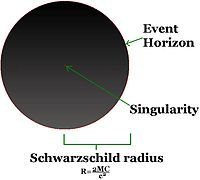 Gravitational Singularity or Spacetime Singularity-- is a location where the quantities that are used to measure the gravitational field of a celestial body become infinite in a way that does not depend on the coordinate system. These quantities are the scalar invariant curvatures of spacetime, which includes a measure of the density of matter. The laws of normal spacetime could not exist within a singularity.