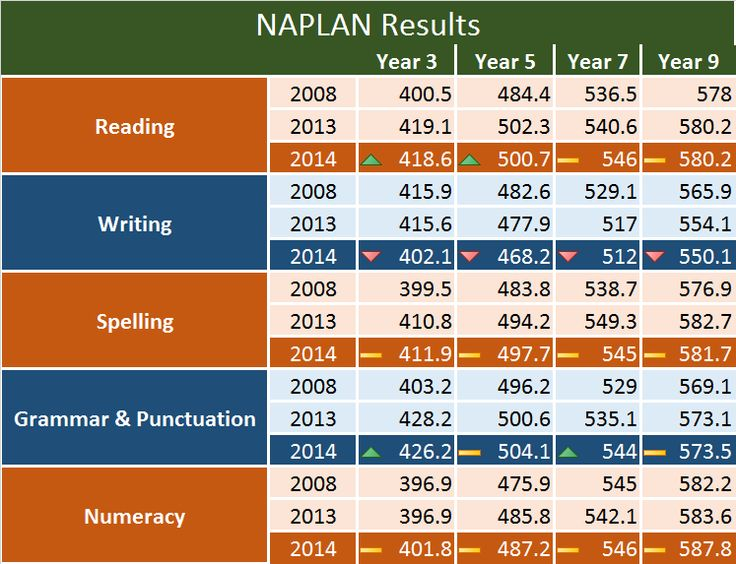 2014 NAPLAN Results Released