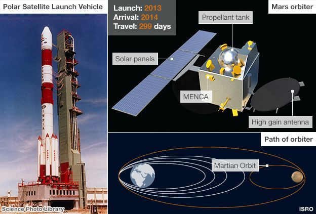Setting A New World Record India Launched 104 Satellites From A Single Rocket In 2017 Space Exploration Mission To Mars Spacecraft
