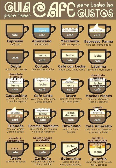 Quasi tutti i modi per bere un buon caffè- ...and that's how you learn different types of coffee... | #coffee #cafe (carta)
