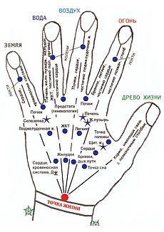 Самомассаж точек на кистях рук.
