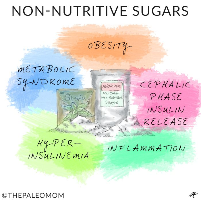 Sugar Alcohols, Non-Nutritive Sugars and other sugar substitutes | The Paleo Mom