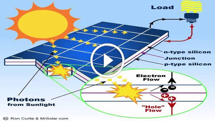 Painel Solar Junção N  e Junção P                                           http://energiasolar2016.wordpress.com/ Promoção de R$ 570,00 por R$ 197,00 http://moraes.lojaintegrada.com.br/card-cusro-de-eletronica-fases-12-e-3 Se Aprendeu, se gostou, se aprovou, se evoluiu em Poucos Minutos, imagine sua evolução com MAIOR... construindo painel fotovoltaico, construindo painel solar, construindo painel solar caseiro dicas células fotovoltaicas, construindo painel solar