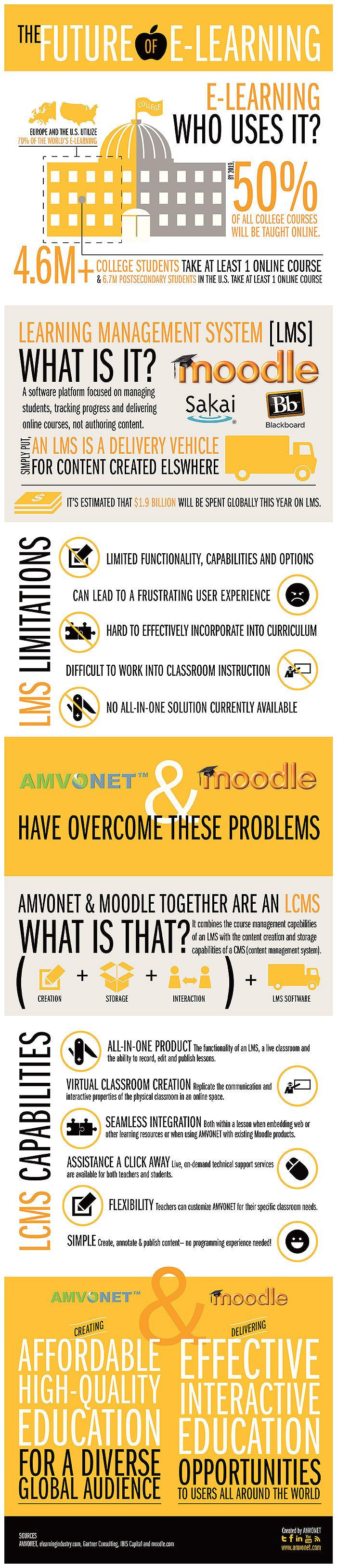 The Future Of E-Learning is amazing to me especially the point that this infograph makes that by the year 2019 50% of all college courses will be tough online!  http://www.amvonet.com is a online site that provides e-Learning solutions for K-12, higher education, corporate development and healthcare.