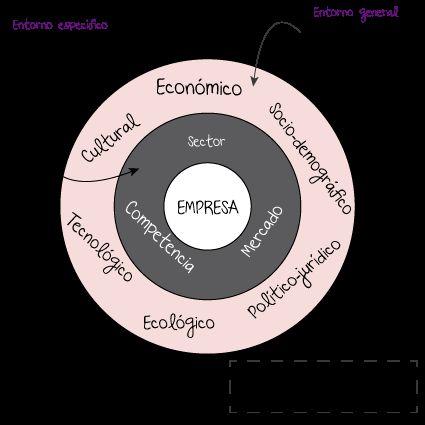 Análisis PEST (I). Análisis externo. Plan de Marketing | Comunicando Va