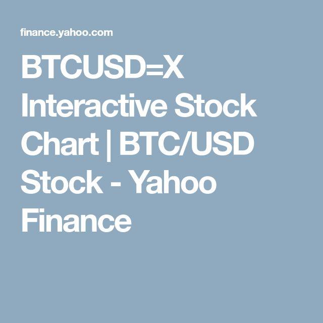 Btcusd X Interactive Stock Chart Btc Usd Yahoo Finance Cryptocurrency Charts