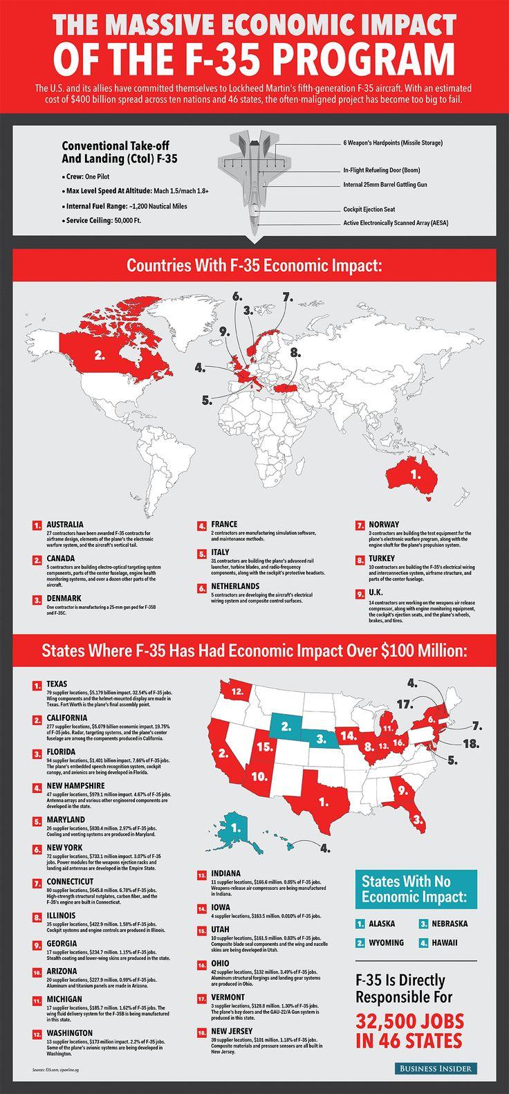 The Massive Economic Impact of the F-35 Program