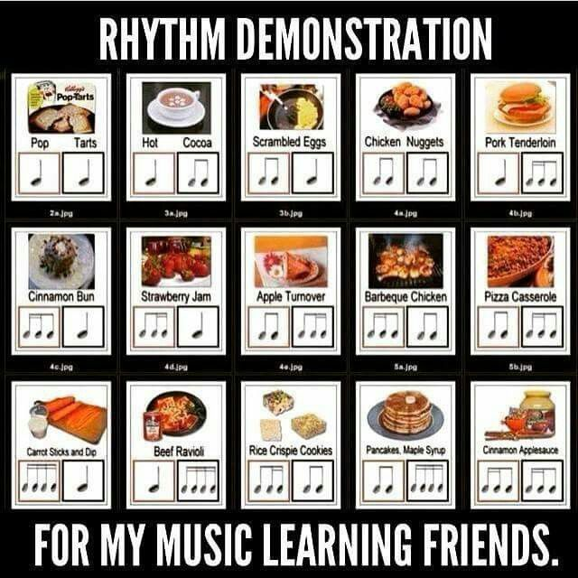 Music Notes / Rhythm Easily Explained