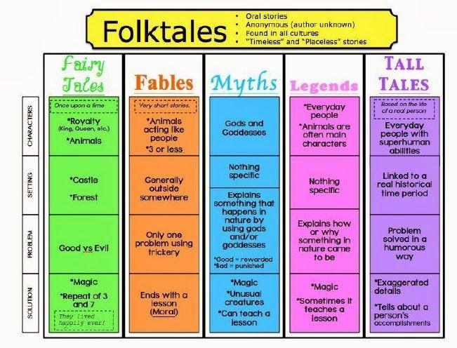 Great Freebies for Traditional Literature - Jennifer's Teaching Tools: Folktales