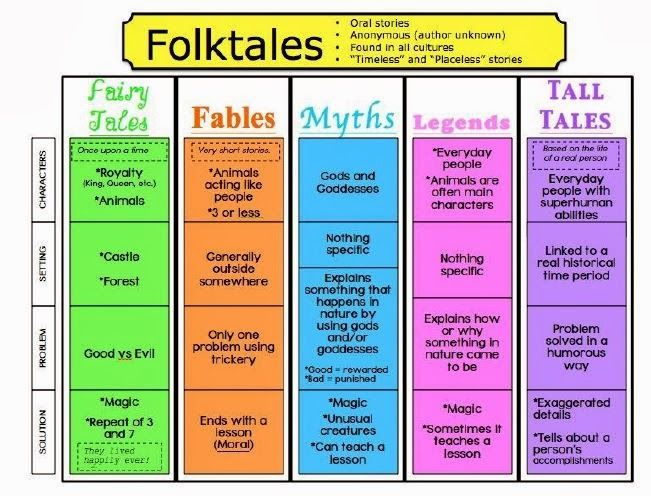 10 best images about Folktales on Pinterest | Anchor charts ...