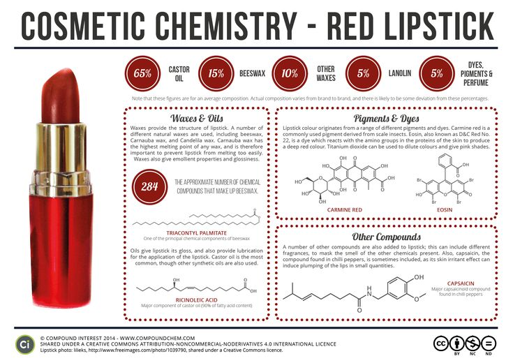 Cosmetic Chemistry Of Red Lipstick Qu 237 Mica Pinterest