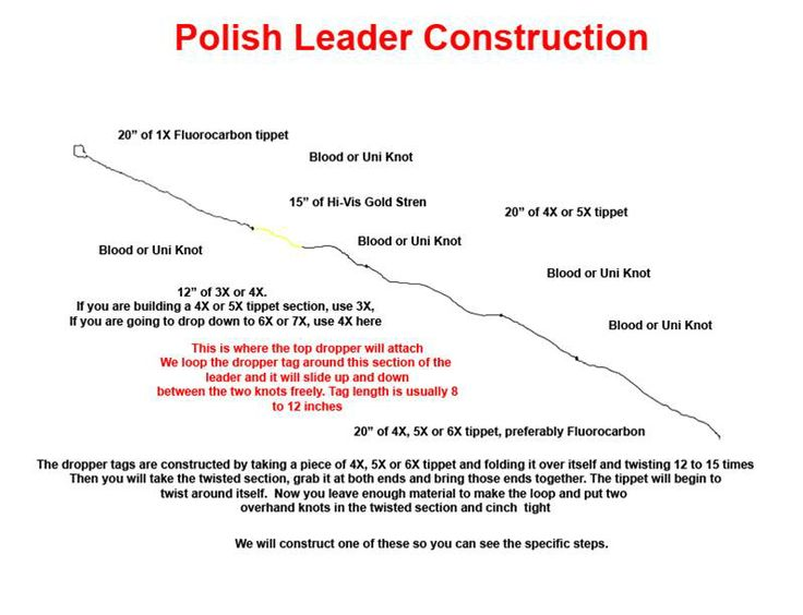 How To Construct A Polish Nymphing Leader Nymphing