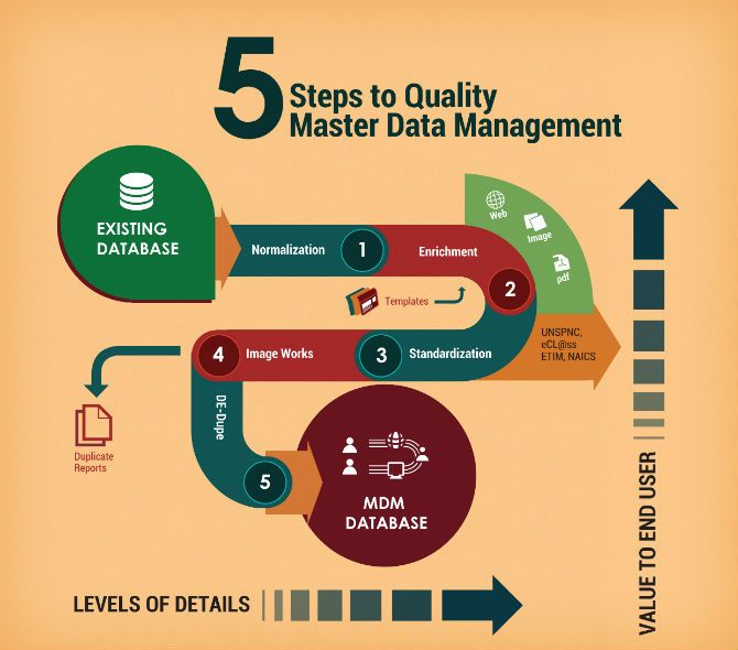 10 best MDM Best Practices images on Pinterest - master data management resume