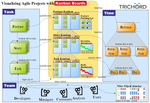 InfoQ Article: Lean Kanban Boards for Agile Tracking