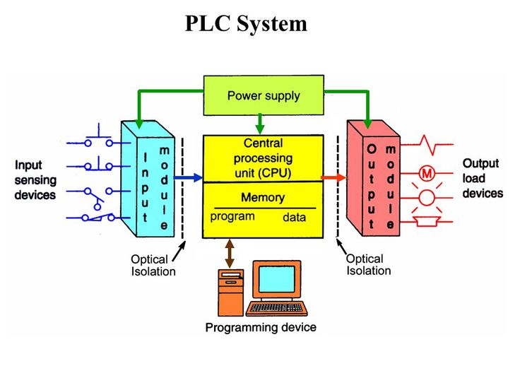 Muchos PLC Programmable Logic Controller Block Diagrams ► http://lpp.eirkcom.today/files/images/programmable-logic-controller-block-diagram.html  -- PLCSystem (960×720) http://slideplayer.com/slide/4502734/14/images/16/PLC+System.jpg