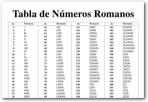 Tabla de números romanos