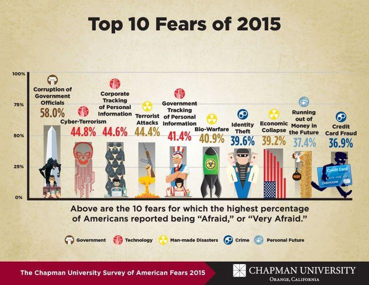 """En première place du top 10 arrive la """"corruption du gouvernement"""" suivi du cyberterrorisme et de la captation des données personnelles par les entreprises. Le vol de carte bleue clôt le top 10. La première crainte environnementale, le réchauffement climatique, arrive à la 21e place, donc après les reptiles, le contrôle des armes à feu (11e place) ou même l'obamacare (13e place) ! Eh oui, les Américains ont plus peur de la sécurité sociale que du réchauffement climatique."""