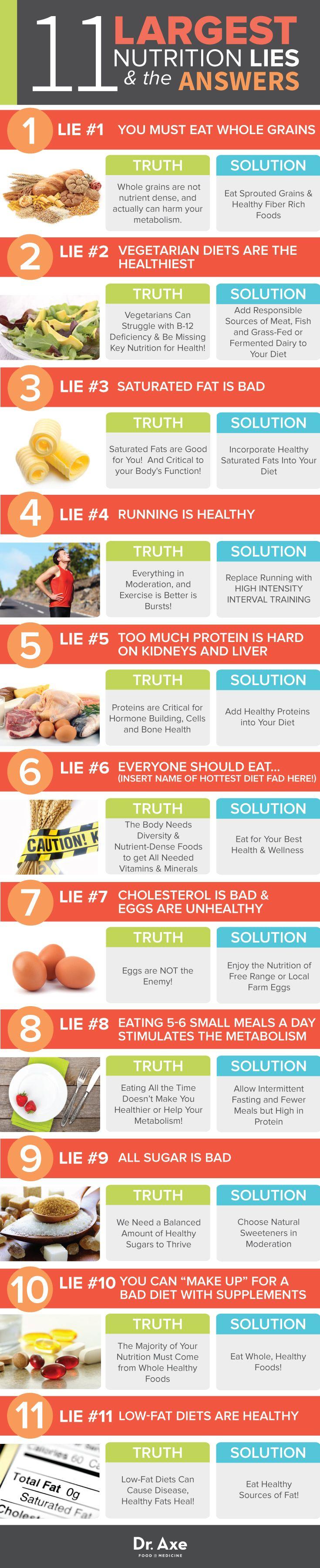 Nutrition Lies http://www.draxe.com #health #holistic #natural