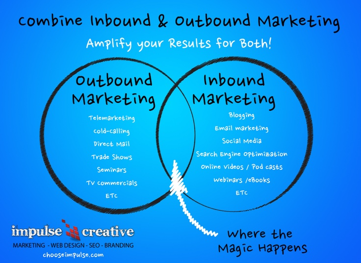 an overview of marketing inbound and outbound marketing Hubspot's 2018 annual report of marketing and sales trends provides an  overview of  inbound marketing, a phrase coined by hubspot back in 2006,   still utilize outbound tactics, inbound marketing is equally deployed.