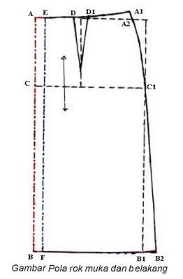 Keterangan pola rok muka     Menggambar pola rok dimulai dari titik A.     A - B = panjang rok.   A - C = tinggi panggul.   A ...