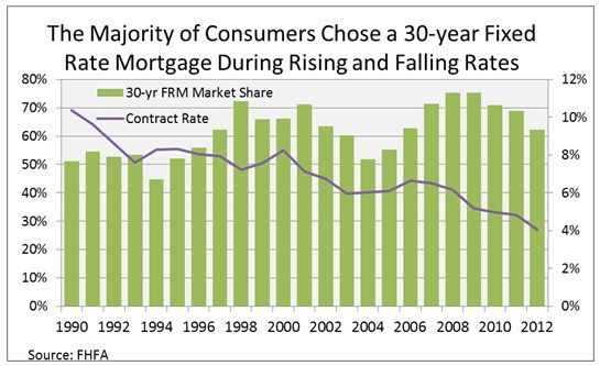 30 year fixed mortgage rates last 30 days