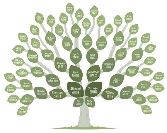 Genealogy Tree #genealogy #familytree #tree