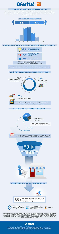El usuario digital sigue comprando en tiendas físicas #infografia #infographic #marketing