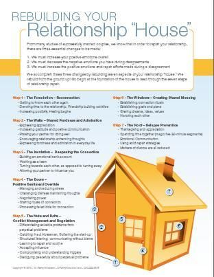 Marriage Counseling Free Advice and Tools - Dr. Kathy Nickerson - Irvine Psychologist.  Rebuilding your relationship 'house'