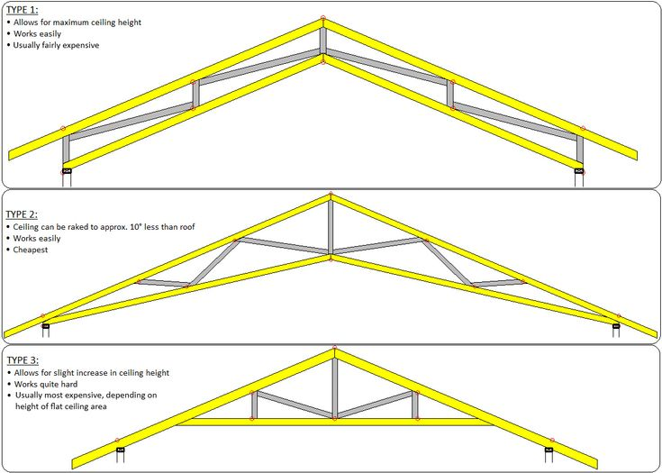 Various truss options for a higher ceiling: 60k House has type 3