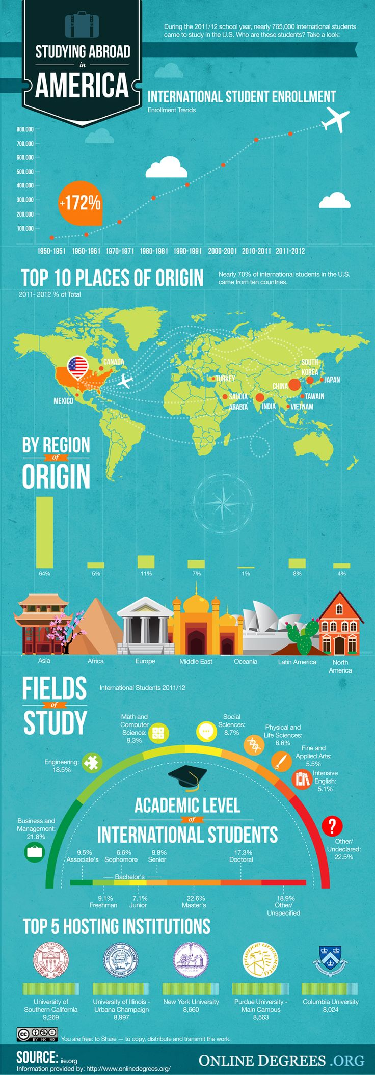 infographic summarizing #internationalstudents in the United States during 2011-2012