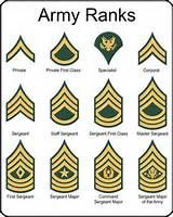 Theme of the day: ranks in army
